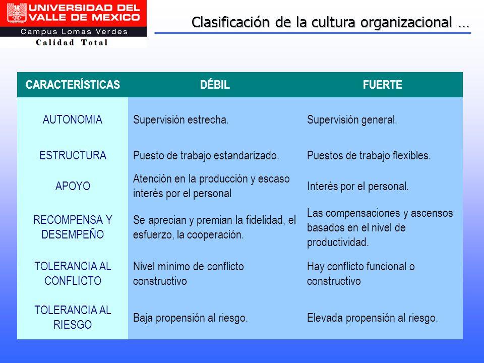 Clasificación de la cultura organizacional … CARACTERÍSTICASDÉBILFUERTE AUTONOMIASupervisión estrecha.Supervisión general. ESTRUCTURAPuesto de trabajo