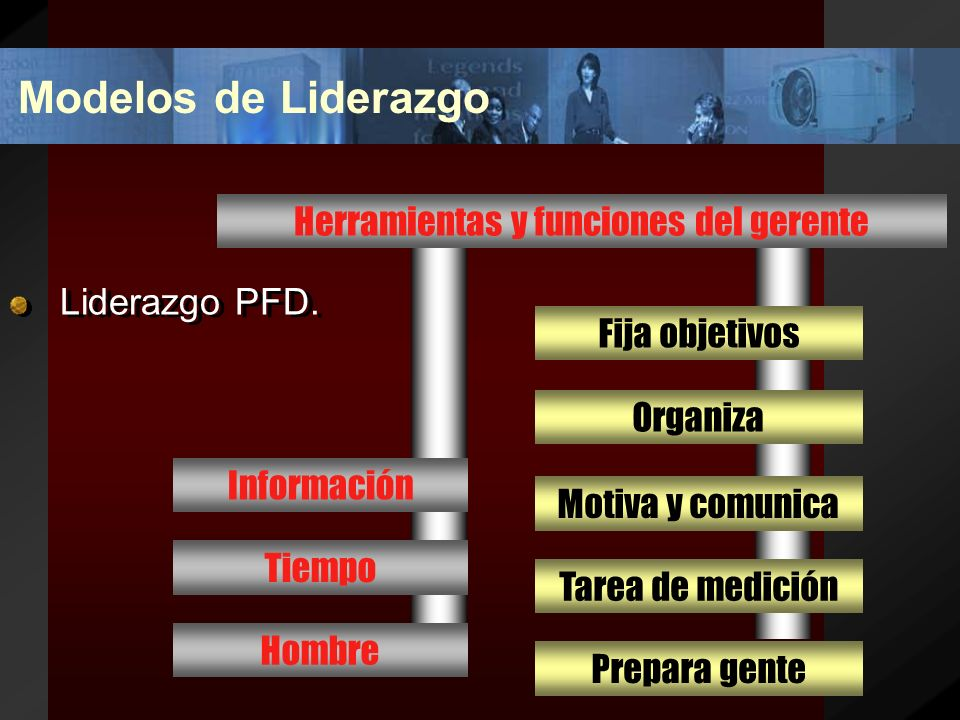 Modelos de Liderazgo Liderazgo PFD. Organización 2+2=5 Armonizar actos y decisiones con los futuros Gerentes Empleados Operaciones