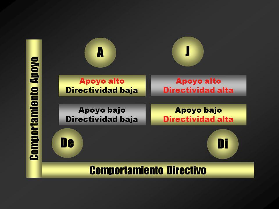 Modelos de Liderazgo –El comportamiento directivo es el grado en que el líder se compromete en una comunicación de un sentido; define el papel de los