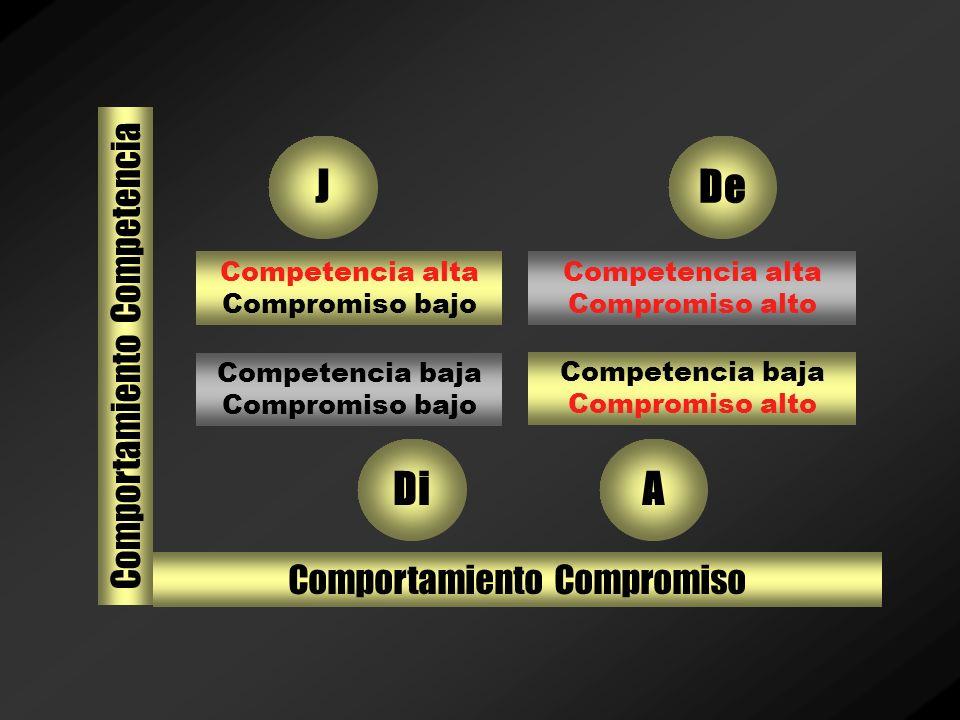 Modelos de Liderazgo Liderazgo Situacional. –El nivel de desarrollo se define por medio el conocimiento y habilidades (competencia) sobre el trabajo d