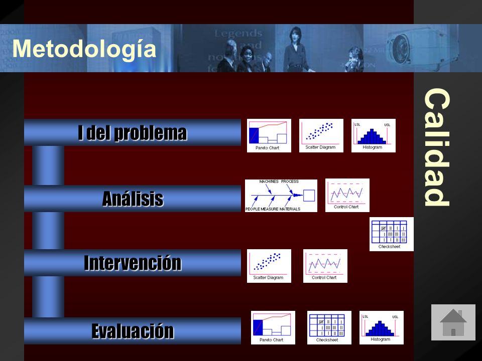 Calidad I del problema Intervención Análisis Evaluación Metodología