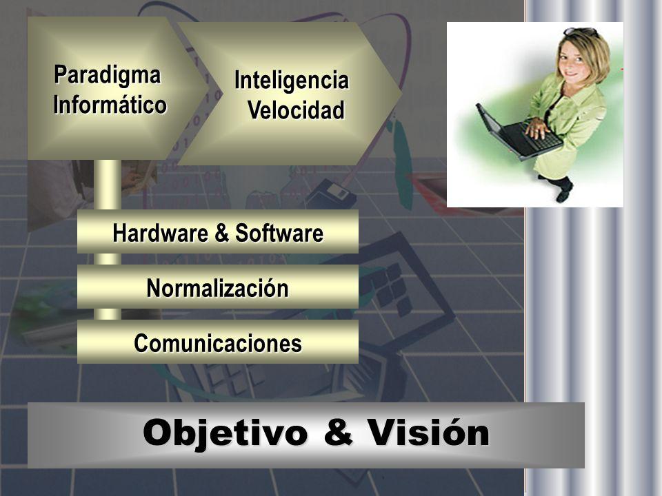 Objetivo & Visión Paradigma Informático Informático InteligenciaVelocidad Hardware & Software Normalización Comunicaciones