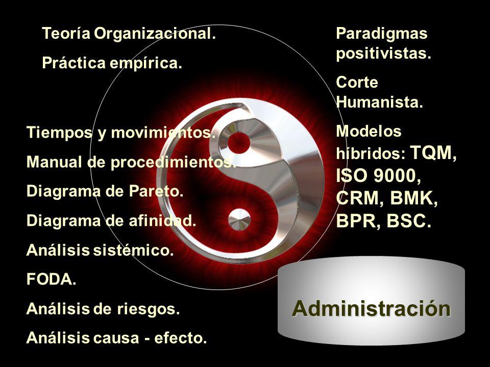 Teoría Organizacional. Práctica empírica. Paradigmas positivistas.