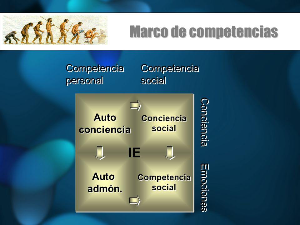 Marco de competencias AutoconcienciaAutoconcienciaConcienciasocialConcienciasocial Autoadmón.Autoadmón.CompetenciasocialCompetenciasocial IE Competencia personal Competencia personal Competencia social Competencia social Conciencia Emociones