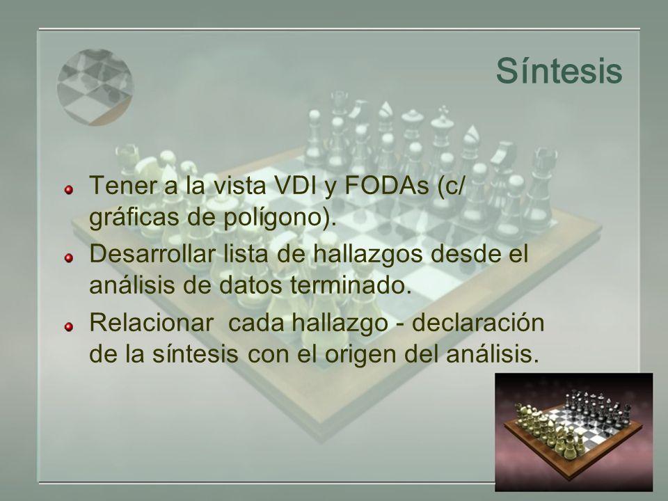 Síntesis Tener a la vista VDI y FODAs (c/ gráficas de polígono).