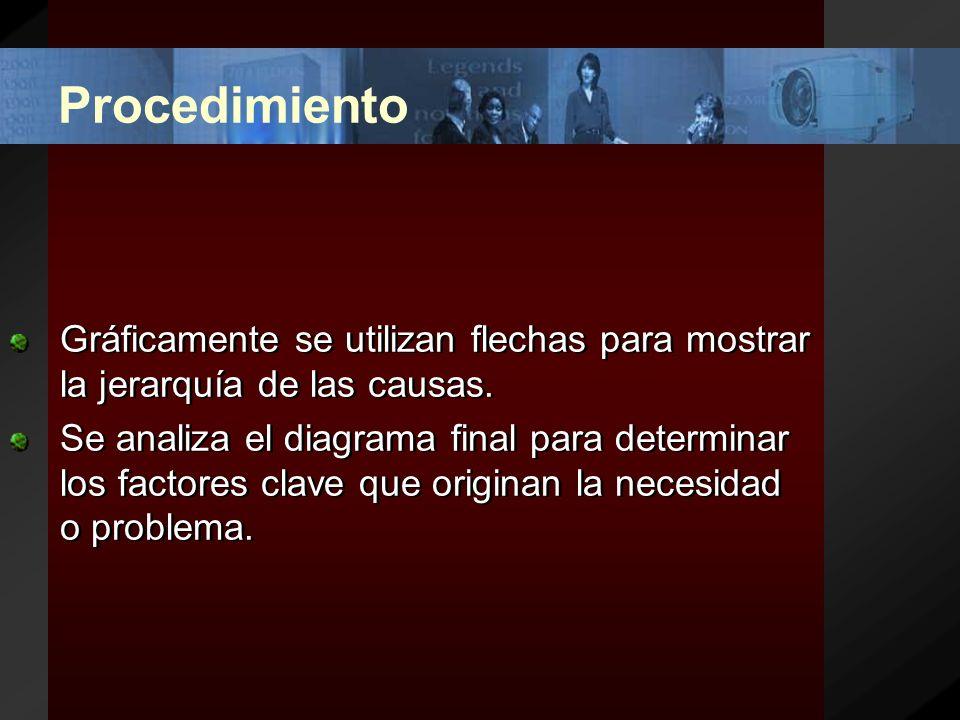 Procedimiento Se definen los factores que son causa de un problema o necesidad.