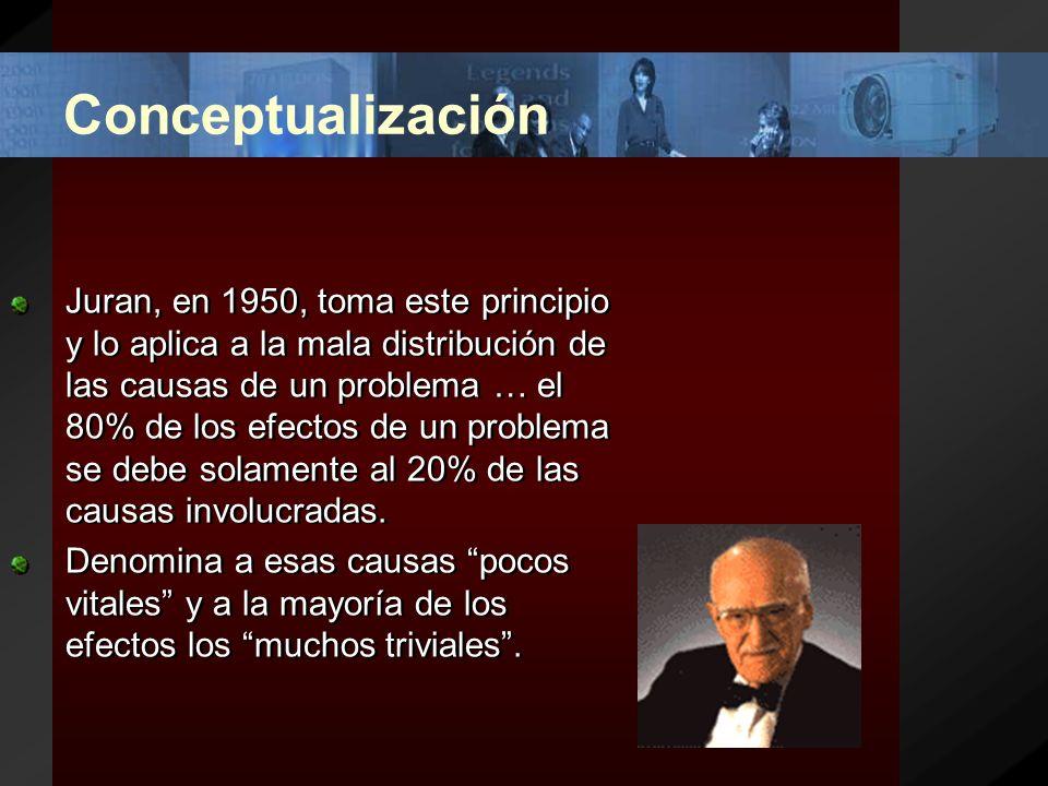 Conceptualización El diagrama de Pareto identifica prioridad, jerarquía, orden, significancia de factores como fallas, riesgos, defectos, etc.
