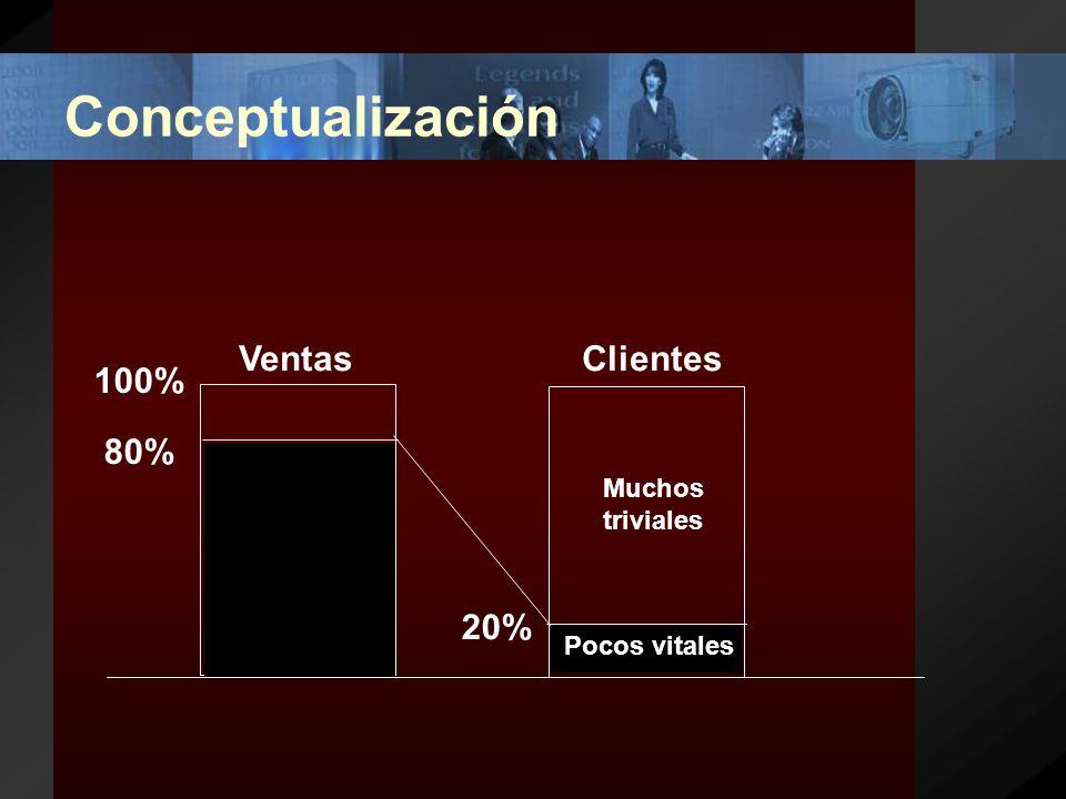 Conceptualización Juran, en 1950, toma este principio y lo aplica a la mala distribución de las causas de un problema … el 80% de los efectos de un problema se debe solamente al 20% de las causas involucradas.