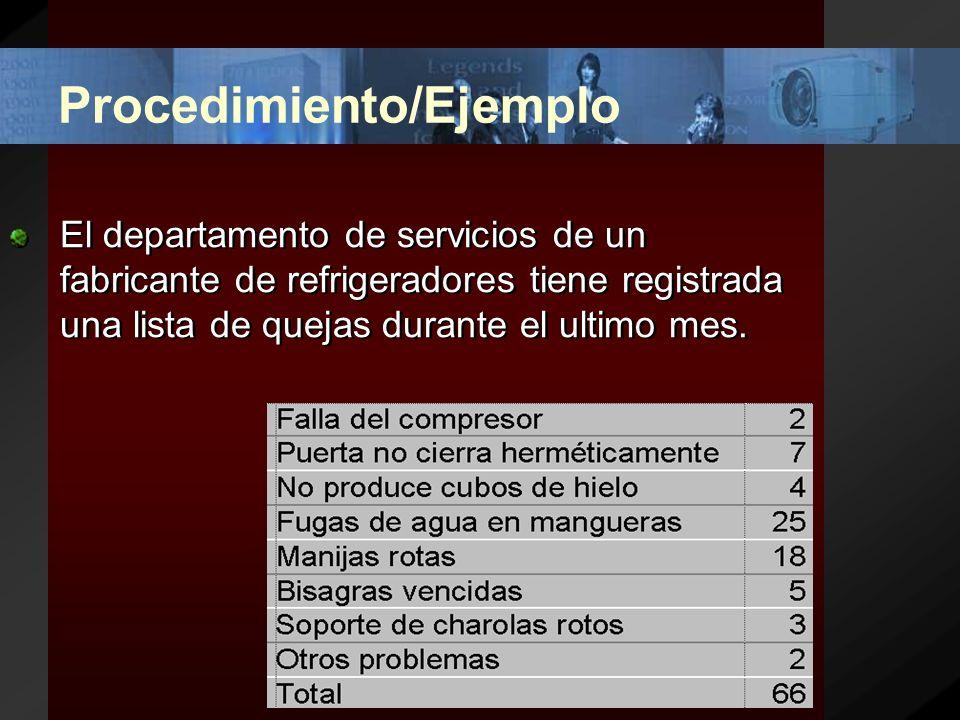 Conceptualización VentasClientes Muchos triviales 100% 80% 20% Pocos vitales