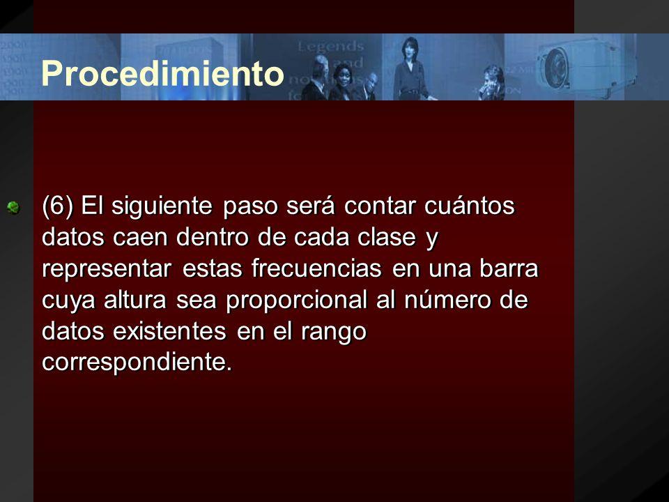 Procedimiento (5) Se calcula el rango y cada clase sería de...