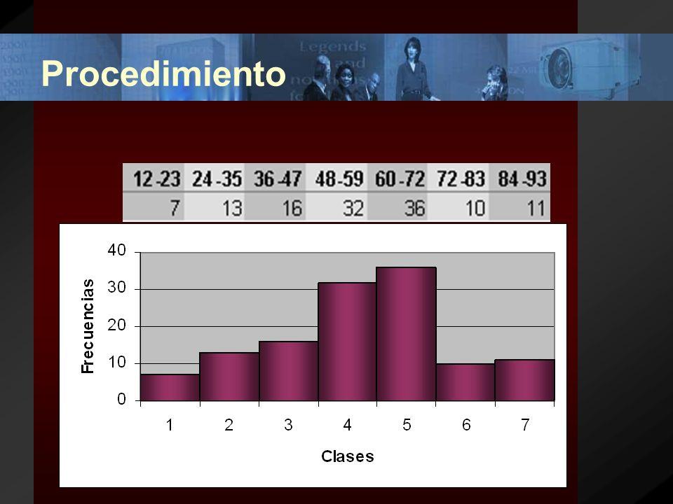 Procedimiento (6) El siguiente paso será contar cuántos datos caen dentro de cada clase y representar estas frecuencias en una barra cuya altura sea proporcional al número de datos existentes en el rango correspondiente.