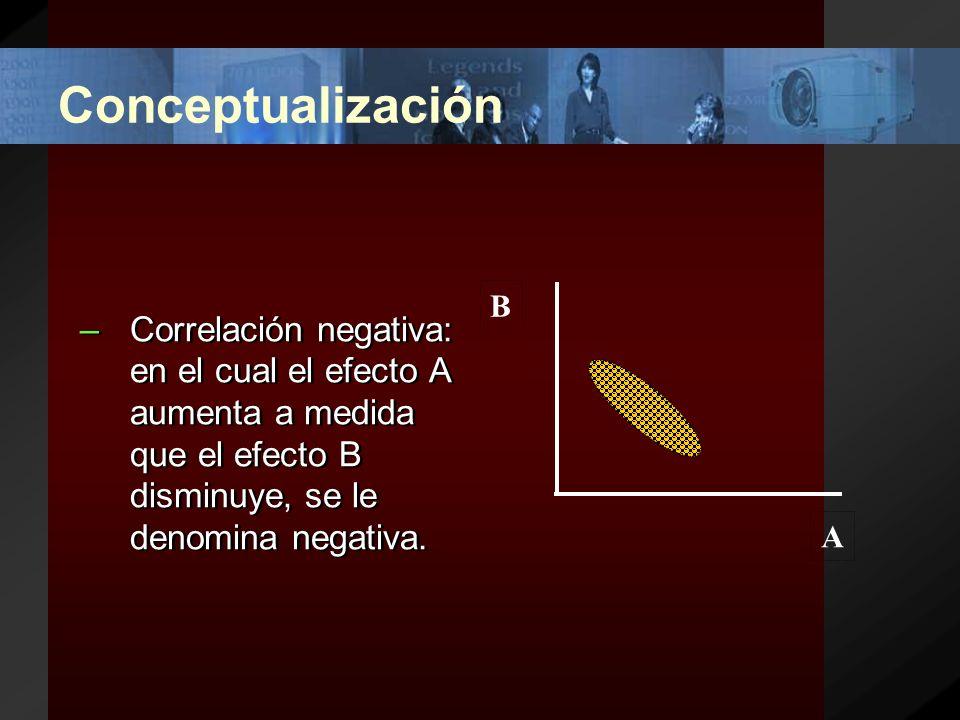 Conceptualización Tipos de correlación.