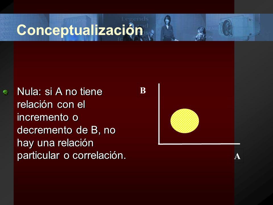 Conceptualización –Correlación negativa: en el cual el efecto A aumenta a medida que el efecto B disminuye, se le denomina negativa.