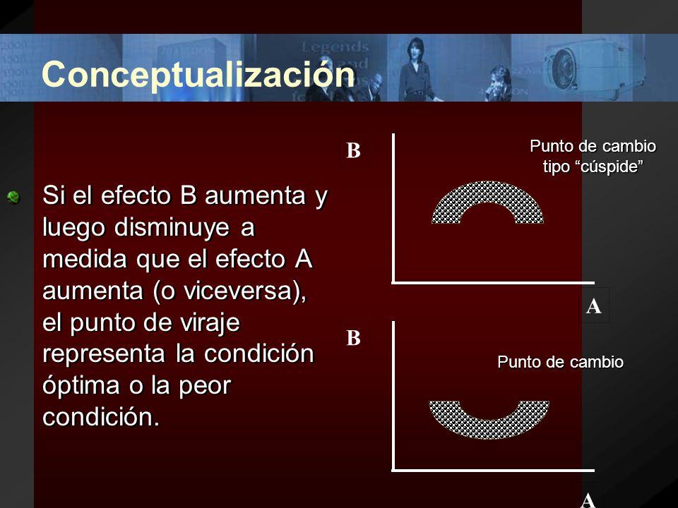 Conceptualización Nula: si A no tiene relación con el incremento o decremento de B, no hay una relación particular o correlación.