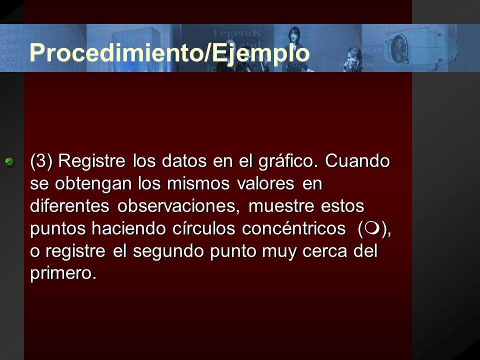 Procedimiento/Ejemplo (2) Encuentre los valores mínimo y máximo para x, y; para establecer las escalas a usar en los ejes.