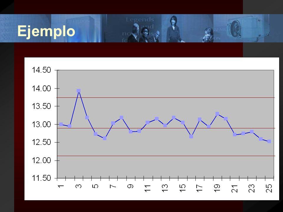 Ejemplo Línea promedio a 12.96 unidades. Límite superior = Promedio + Rango/2.