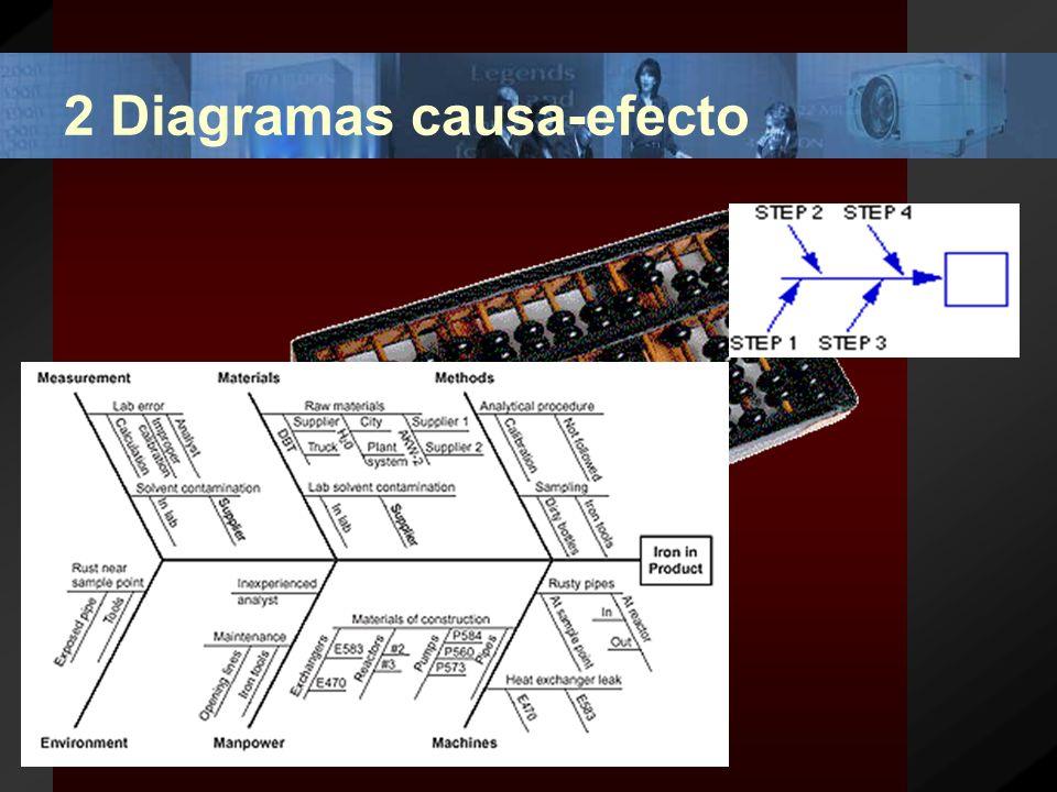 Procedimiento/Ejemplo (1) Establecer las categorías o causas en orden descendente de frecuencia de ocurrencia.