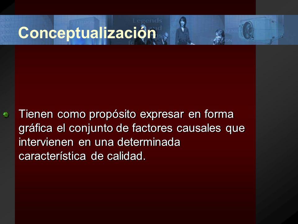 Conceptualización Tienen como propósito expresar en forma gráfica el conjunto de factores causales que intervienen en una determinada característica de calidad.