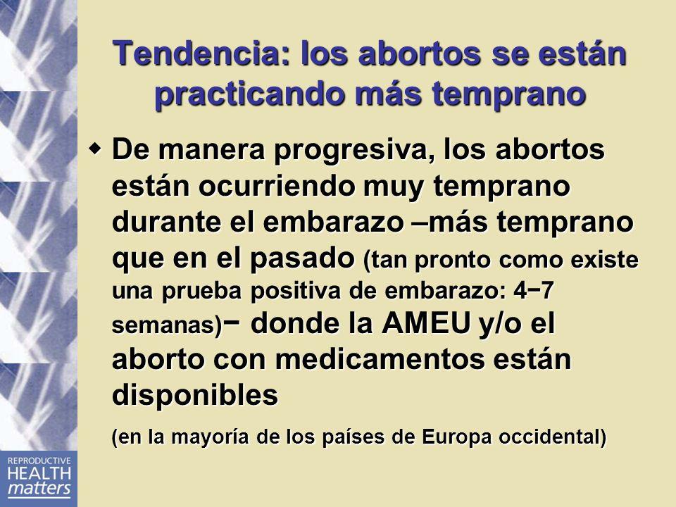 Tendencia: los abortos se están practicando más temprano De manera progresiva, los abortos están ocurriendo muy temprano durante el embarazo –más temp