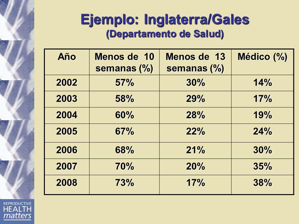 Ejemplo: Inglaterra/Gales (Departamento de Salud) Año Menos de 10 semanas (%) Menos de 13 semanas (%) Médico (%) 200257%30%14% 200358%29%17% 200460%28