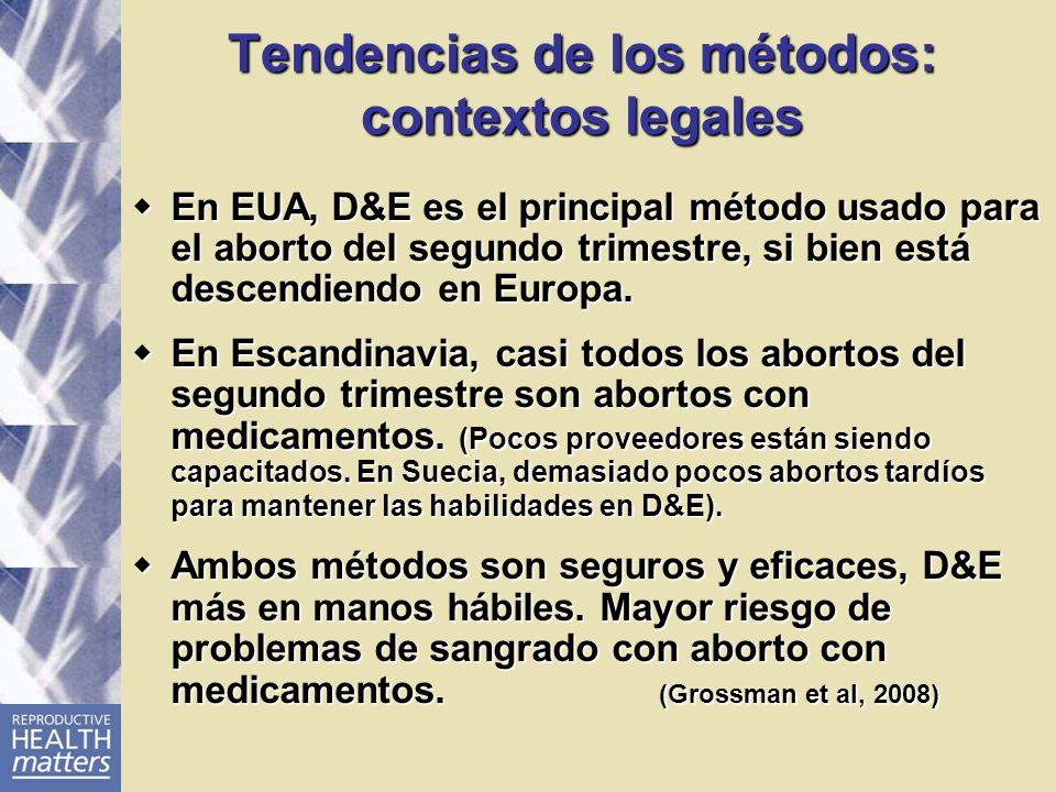 Tendencias de los métodos: contextos legales En EUA, D&E es el principal método usado para el aborto del segundo trimestre, si bien está descendiendo