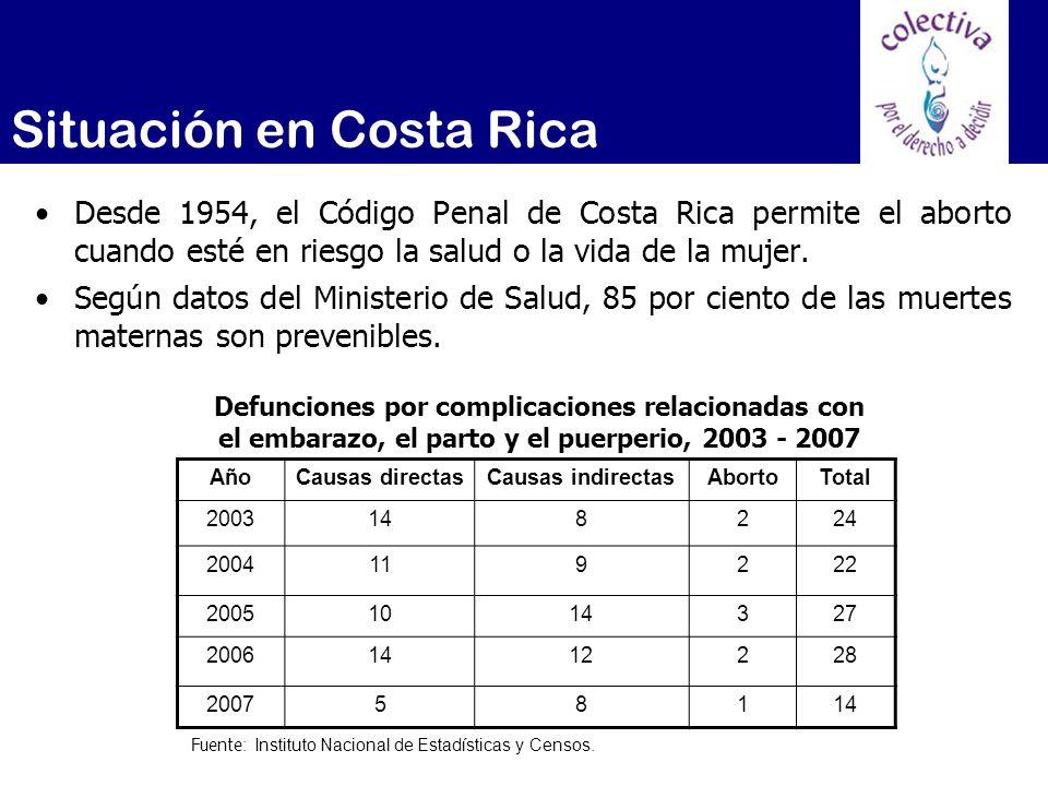 Situación en Costa Rica AñoTasa global 20023.80 20033.30 20043.00 20053.63 20063.93 Tasa de mortalidad materna 2002 – 2006 (casos por 10 mil nacimientos) Abortos terapéuticos realizados 2002 – 2006 AñoNúmero 20024 20033 20048 20053 20068