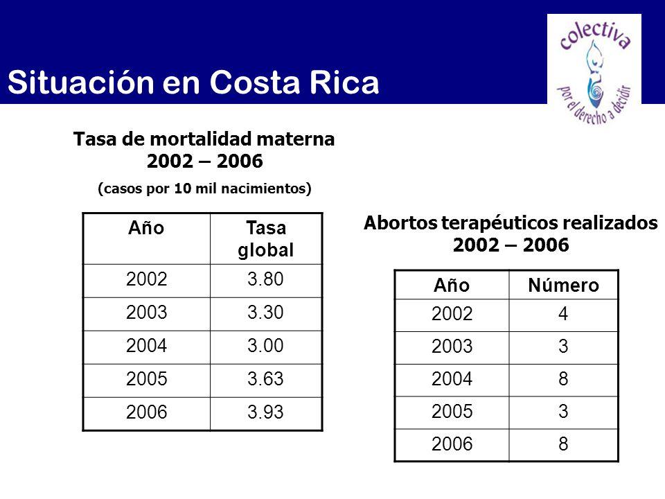 Situación en Costa Rica AñoTasa global 20023.80 20033.30 20043.00 20053.63 20063.93 Tasa de mortalidad materna 2002 – 2006 (casos por 10 mil nacimient