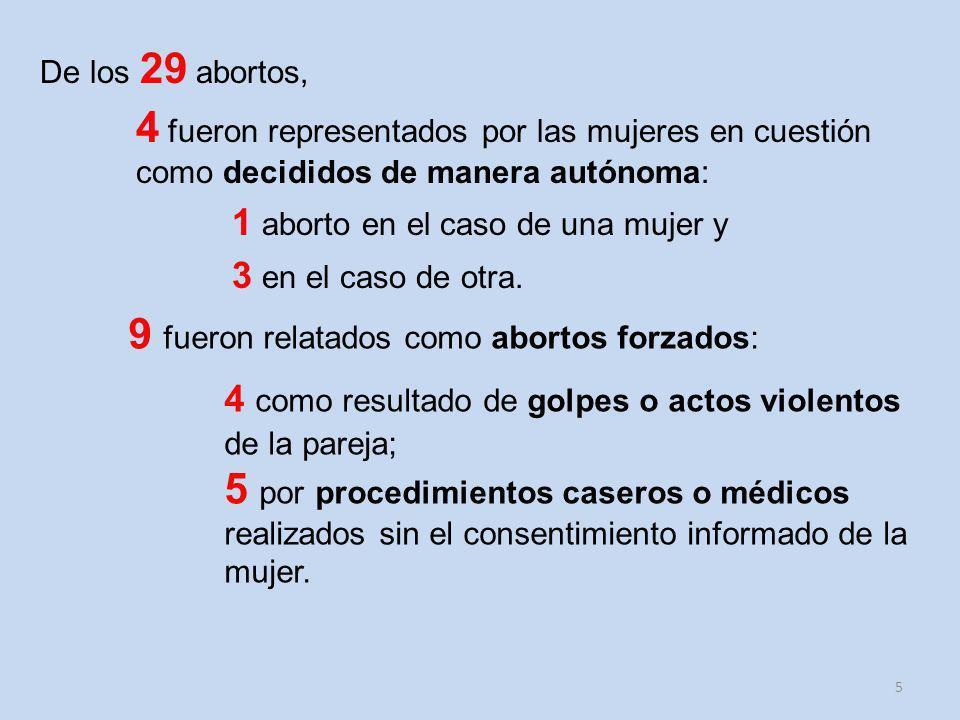 9 fueron relatados como abortos forzados: 4 como resultado de golpes o actos violentos de la pareja; 5 por procedimientos caseros o médicos realizados