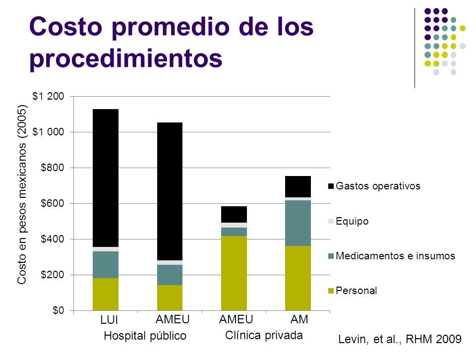Costo promedio de los procedimientos AMEU LUI AMEUAM Hospital público Clínica privada Costo en pesos mexicanos (2005) Levin, et al., RHM 2009