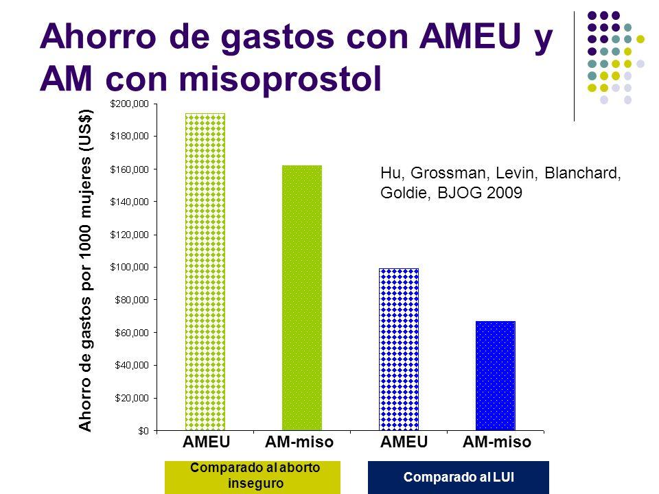 Ahorro de gastos con AMEU y AM con misoprostol Comparado al aborto inseguro Comparado al LUI AMEUAM-miso AMEU Ahorro de gastos por 1000 mujeres (US$)