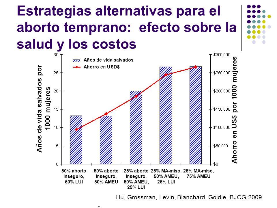 Estrategias alternativas para el aborto temprano: efecto sobre la salud y los costos Años de vida salvados Ahorro en USD$ Años de vida salvados por 10