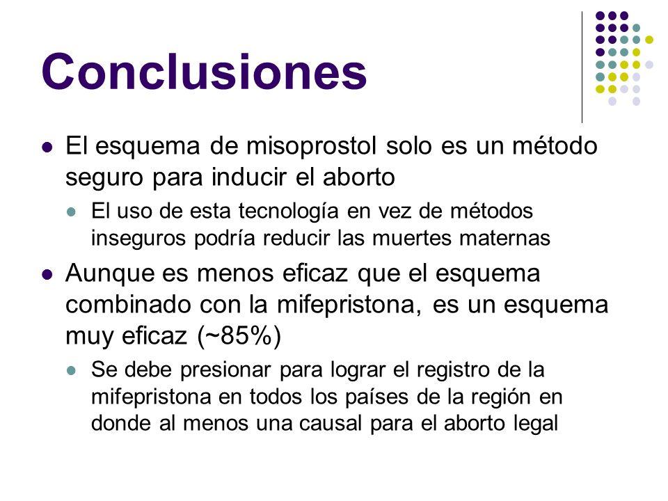 Conclusiones El esquema de misoprostol solo es un método seguro para inducir el aborto El uso de esta tecnología en vez de métodos inseguros podría re