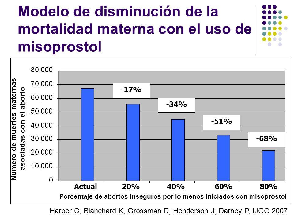 Modelo de disminución de la mortalidad materna con el uso de misoprostol Actual20%80%60%40% -17% -34% -51% -68% Número de muertes maternas asociadas c