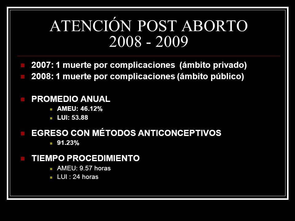 ATENCIÓN POST ABORTO 2008 - 2009 2007: 1 muerte por complicaciones (ámbito privado) 2008: 1 muerte por complicaciones (ámbito público) PROMEDIO ANUAL