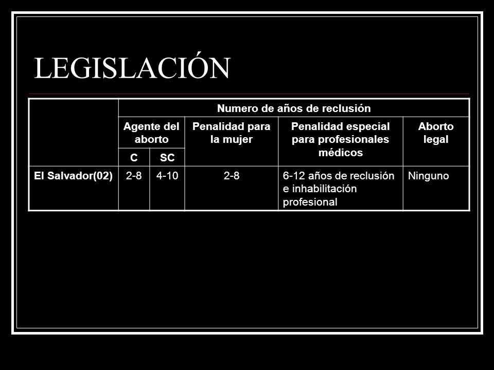 LEGISLACIÓN Numero de años de reclusión Agente del aborto Penalidad para la mujer Penalidad especial para profesionales médicos Aborto legal CSC El Sa