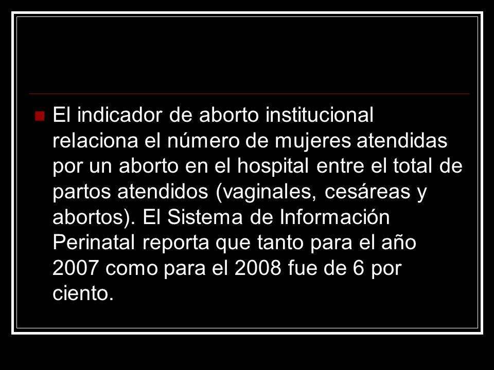 El indicador de aborto institucional relaciona el número de mujeres atendidas por un aborto en el hospital entre el total de partos atendidos (vaginal