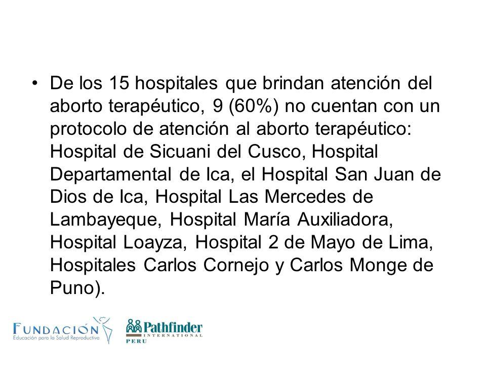 De los 15 hospitales que brindan atención del aborto terapéutico, 9 (60%) no cuentan con un protocolo de atención al aborto terapéutico: Hospital de S