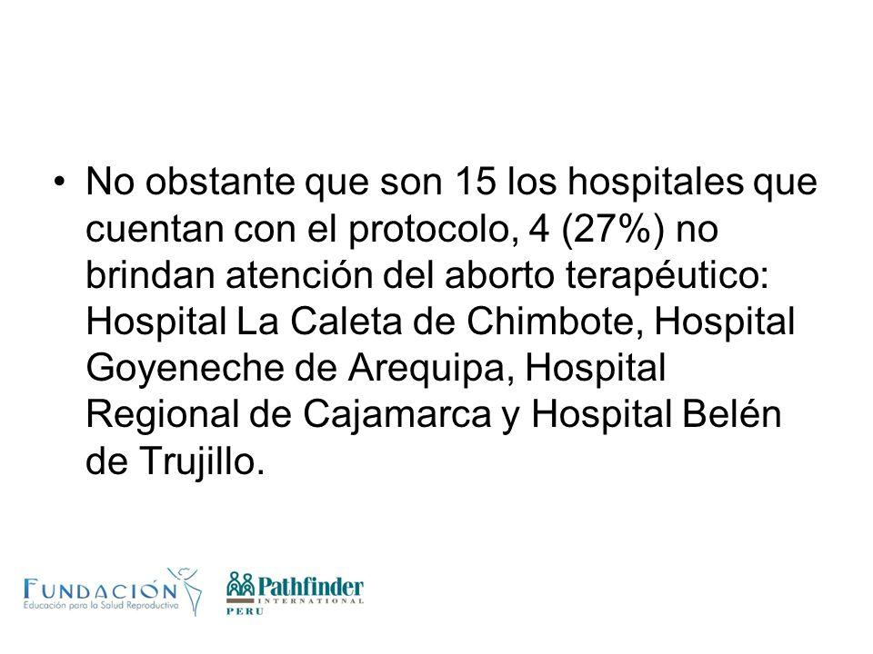 No obstante que son 15 los hospitales que cuentan con el protocolo, 4 (27%) no brindan atención del aborto terapéutico: Hospital La Caleta de Chimbote