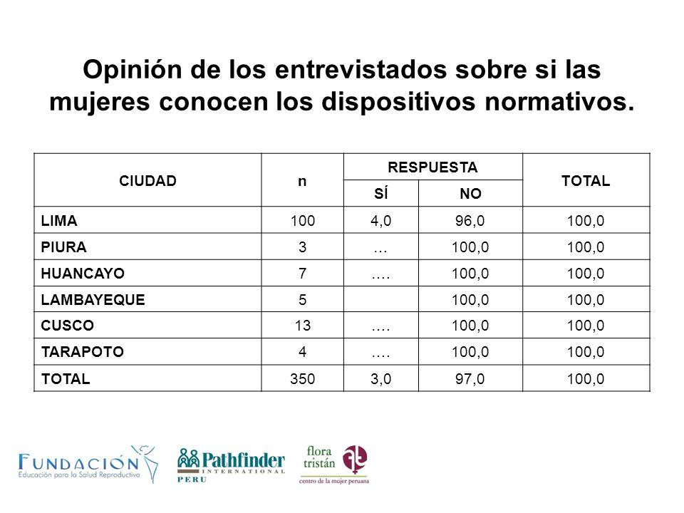 Opinión de los entrevistados sobre si las mujeres conocen los dispositivos normativos. CIUDADn RESPUESTA TOTAL SÍNO LIMA1004,096,0100,0 PIURA3…100,0 H
