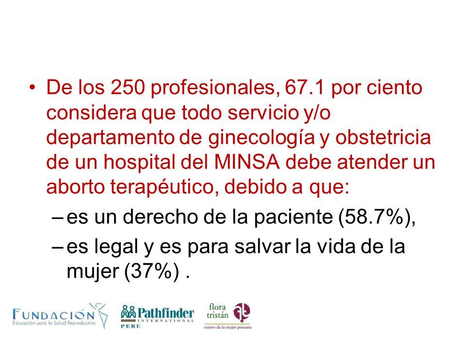 De los 250 profesionales, 67.1 por ciento considera que todo servicio y/o departamento de ginecología y obstetricia de un hospital del MINSA debe aten