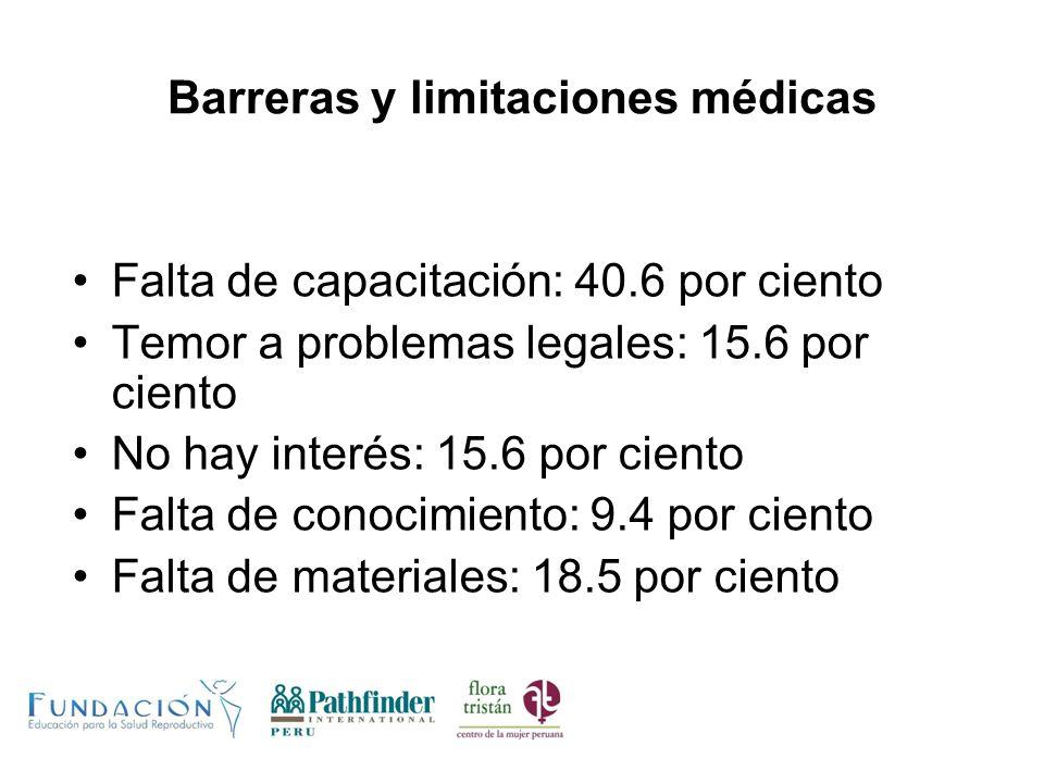 Barreras y limitaciones médicas Falta de capacitación: 40.6 por ciento Temor a problemas legales: 15.6 por ciento No hay interés: 15.6 por ciento Falt
