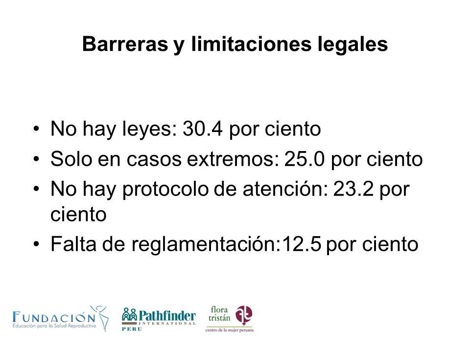 Barreras y limitaciones legales No hay leyes: 30.4 por ciento Solo en casos extremos: 25.0 por ciento No hay protocolo de atención: 23.2 por ciento Fa