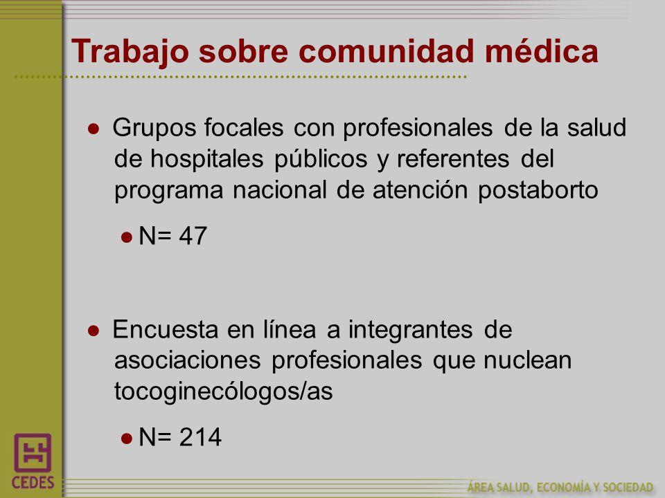 Trabajo sobre comunidad médica Grupos focales con profesionales de la salud de hospitales públicos y referentes del programa nacional de atención postaborto N= 47 Encuesta en línea a integrantes de asociaciones profesionales que nuclean tocoginecólogos/as N= 214