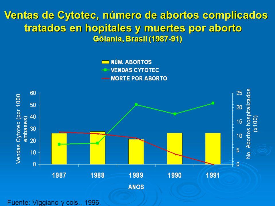 Fuente: Viggiano y cols., 1996. Ventas de Cytotec, número de abortos complicados tratados en hopitales y muertes por aborto Gôiania, Brasil (1987-91)