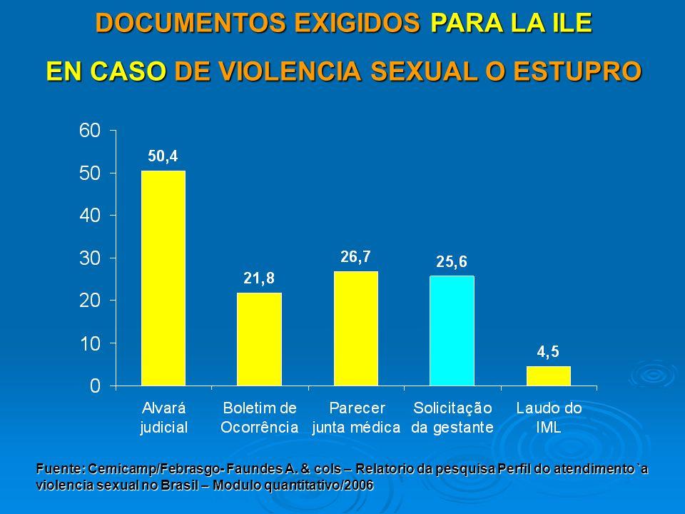 DOCUMENTOS EXIGIDOS PARA LA ILE EN CASO DE VIOLENCIA SEXUAL O ESTUPRO Fuente: Cemicamp/Febrasgo- Faundes A. & cols – Relatorio da pesquisa Perfil do a