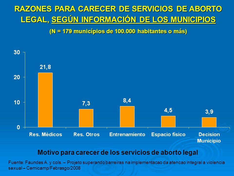 RAZONES PARA CARECER DE SERVICIOS DE ABORTO LEGAL, SEGÚN INFORMACIÓN DE LOS MUNICIPIOS (N = 179 municípios de 100.000 habitantes o más) Motivo para ca
