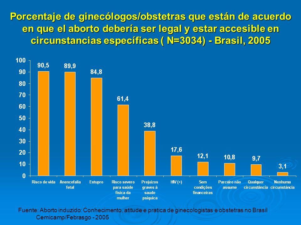 Porcentaje de ginecólogos/obstetras que están de acuerdo en que el aborto debería ser legal y estar accesible en circunstancias específicas ( N=3034)