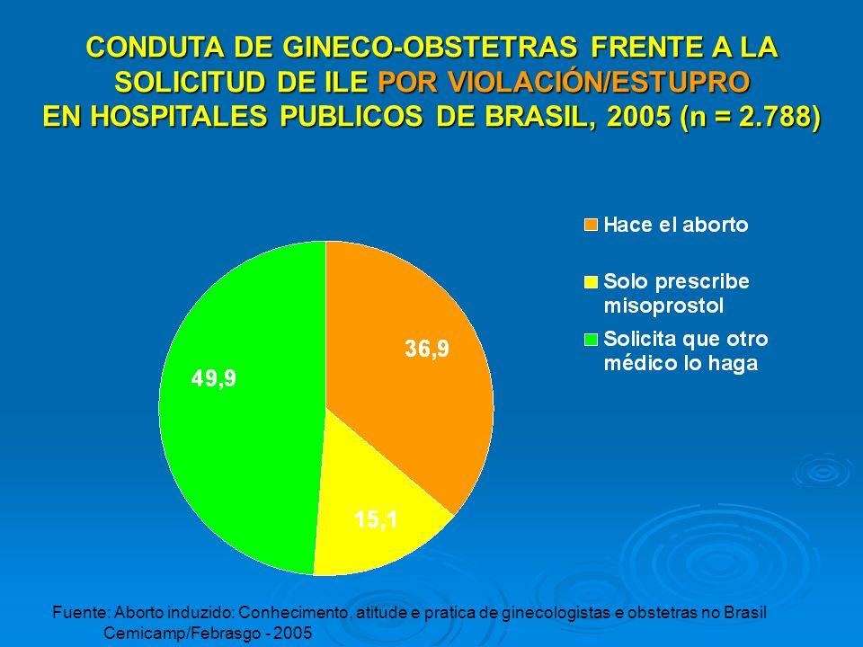 CONDUTA DE GINECO-OBSTETRAS FRENTE A LA SOLICITUD DE ILE POR VIOLACIÓN/ESTUPRO EN HOSPITALES PUBLICOS DE BRASIL, 2005 (n = 2.788) Fuente: Aborto induz