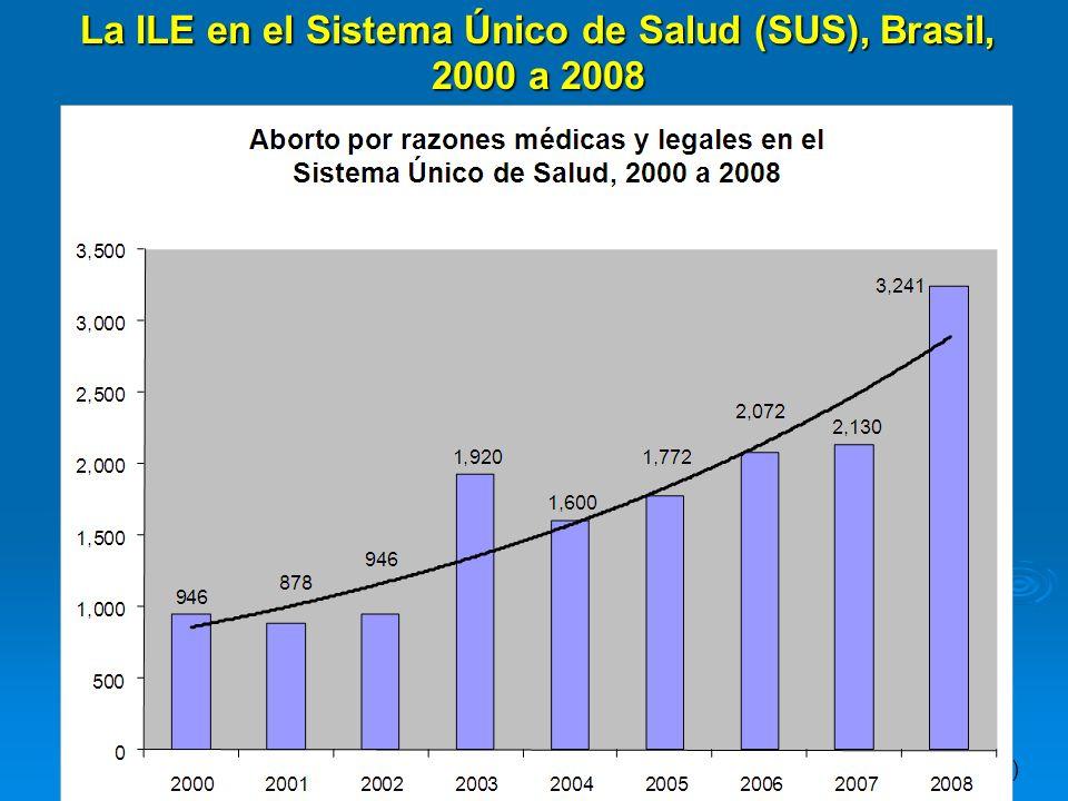 Fonte: Ministério da Saúde - Sistema de Informações Hospitalares do SUS (SIH/SUS) La ILE en el Sistema Único de Salud (SUS), Brasil, 2000 a 2008