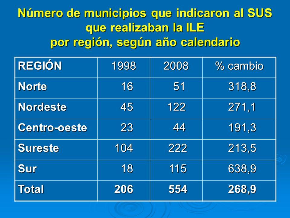 Número de municipios que indicaron al SUS que realizaban la ILE por región, según año calendario REGIÓN19982008 % cambio Norte 16 16 51 51 318,8 318,8